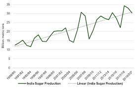 India Sugar Export Subsidy Ethanol Price Hike Approved