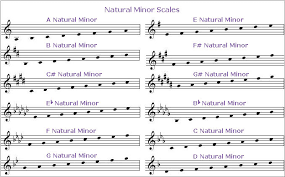 Guitar Minor Scale