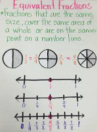 Comparing Fractions Anchor Chart 21 All Inclusive Fractions Anchor Charts