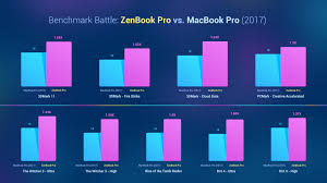 Asus Chart Macbook Pro Vs Zenbook Pro Benchmark Battle Notebook