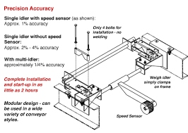 weigh scale asgco weigh scale conveyor diagram