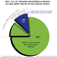 Report Shatters Myth Of Mexicos Gun Supply Nssf