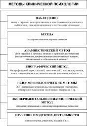 Клиническая психология это что такое Клиническая психология  Методы клинической психологии
