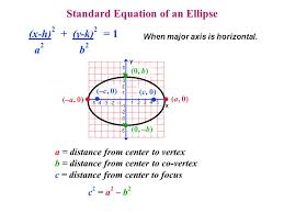ellipse equation calculator with foci and vertices jennarocca