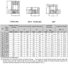 Standard Coupling Size Chart Threaded Half Coupling Couplings Half Coupling