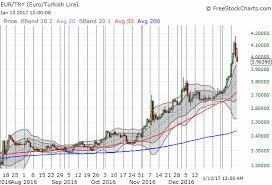 Eur Try Chart The Case Of The Turkish Lira Investing Com
