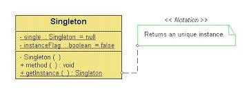 Singleton Pattern Enchanting Singleton Pattern Its Implementation With C CodeProject