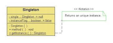 Singleton Pattern Enchanting Singleton Pattern Its Implementation With C CodeProject