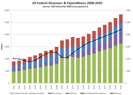 Us Deficit Chart Budgetary Delusions Federal Deficit Charts From Cbo Budget