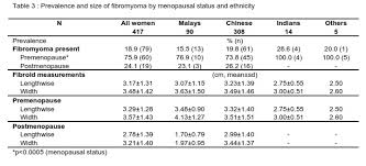 normal picture size normograms of ovarian volume uterine size and endometrial thickness