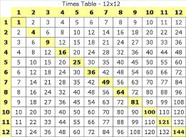 12x12 Multiplication Chart Pdf Multiplication Table 1 12 Pdf Teaching Multiplication