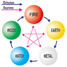 Chinese Medicine Five Elements Chart I Ching And The Five Elements
