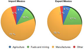Economy This Is A Pie Chart In The Pie Chart It Gives