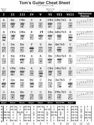 4 String Bass Guitar Chords Chart Cheat Sheet All Cheat Sheets In One Page Guitar Music