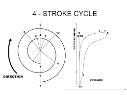 four stroke engine timing diagram diagram 24514675 2 internal combustion engine engine indicator diagrams