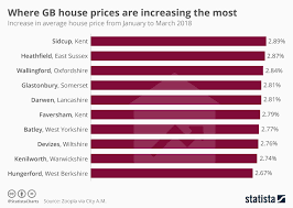 Chart Where Gb House Prices Are Increasing The Most Statista