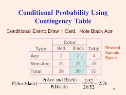 Probability Chart Examples Conditional Probability Chart Who Discovered Crude Oil