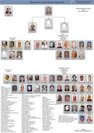 Genovese Crime Family Chart 2015 244 Best Mob Crime Boss Images In 2019 Crime Mafia