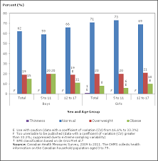 Body Mass Index Of Canadian Children And Youth 2009 To 2011