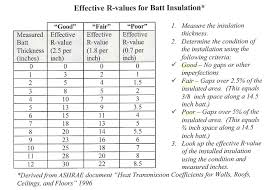 Window R Value Chart R Values Of Insulation Hos Ting