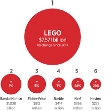 Lego How Its Marketing Strategy Made It The Worlds