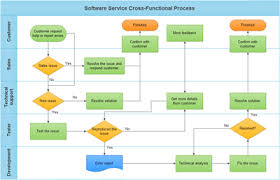 Simple Process Map Basic Steps Of Creating Cross Functional Chart