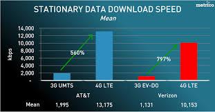 Lte Vs 4g At T 4g Lte Posts Higher Average Speeds Than Verizon Tested