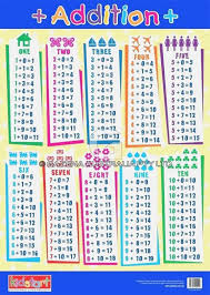 Addition Subtraction Chart Printable Addition Uncommon Free