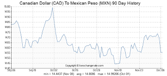 Conversion Chart Canadian Dollars To Mexican Pesos Canadian Dollar Cad To Mexican Peso Mxn Exchange Rates