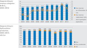 The DIV-Net: Gazprom stock analysis
