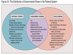 State Powers Vs Federal Powers Venn Diagram Powers Denied To National And State Government Venn Diagram