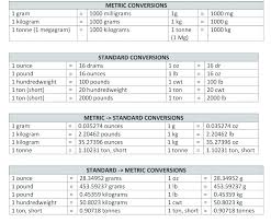 Pounds Into Kilograms Conversion Chart Math Formula Kilograms To Pounds Charleskalajian Com