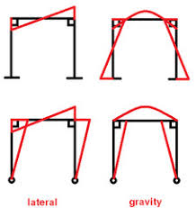 wiring harness table tractor repair wiring diagram moment diagram portal frame method on wiring harness table