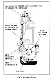 All Chevy chevy 216 engine : Internal Lubrication 48-51 216/235