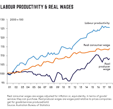 Australian Wage Growth Chart The Real Wages Vs Productivity Gap