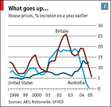 The Global Housing Boom In Come The Waves Special Report