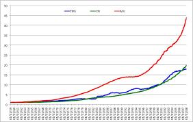 True Money Supply Chart Kitco Commentaries Paul Van Eeden