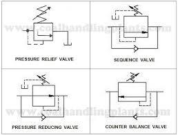 basic hydraulic system components parts,design & circuit diagram hydraulic circuit diagram for drilling machine symbol of pressure control valve used in hydraulic system circuit diagram