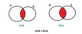 De Morgan S Law With Venn Diagram Venn Diagram Proof Under Fontanacountryinn Com
