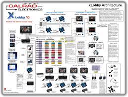 xlobby news uncategorized Control4 Dimmer Wiring Diagram xlobby architecture diagram control4 dimmer switch wiring diagram