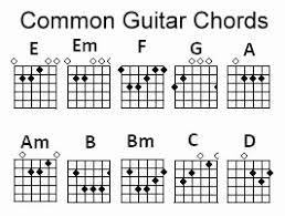 Guitar Chord Finger Chart Printable Complete Guitar Chord Chart With Finger Position All Guitar