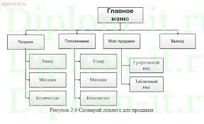 Дипломный проект Автоматизация управленческого учета книжного  Автоматизация управленческого учета книжного магазина Работа подготовлена и защищена в 2015 году в Московском Финансово