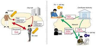 Creating A Safe And Secure Network Society Using Digital