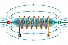 Resultado de imagen para campo magnetico
