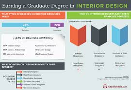 degrees for interior design. Exellent For Interior Design Masters Degree Program Information Inside Degrees For E