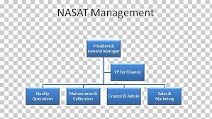 Organizational Chart Operations Management Industry