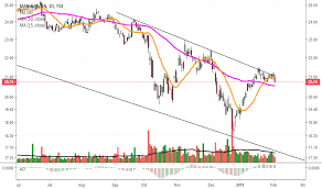 Mfc Stock Price And Chart Tsx Mfc Tradingview
