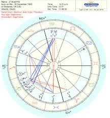 76 Unique Learn How To Read Natal Chart