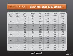 7 Iron Swing Speed Chart How Far You Can Actually Hit Your Driver Golfwrx