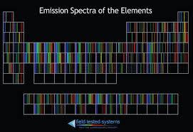 Emission Spectrum Emission Spectra Of The Elements Chemistry Science Physics